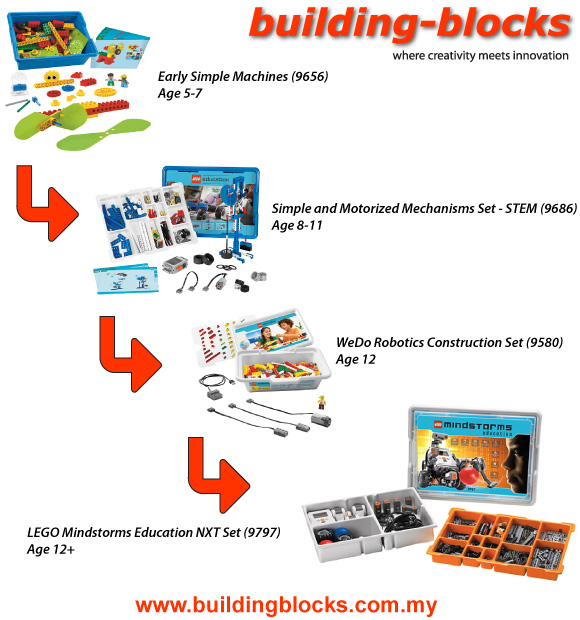 LEGO Education's Product Progression Path